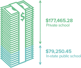 Infographic comparing average cost of tuition between public and private schools