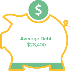 Infographic showing average debt resulting from a college degree